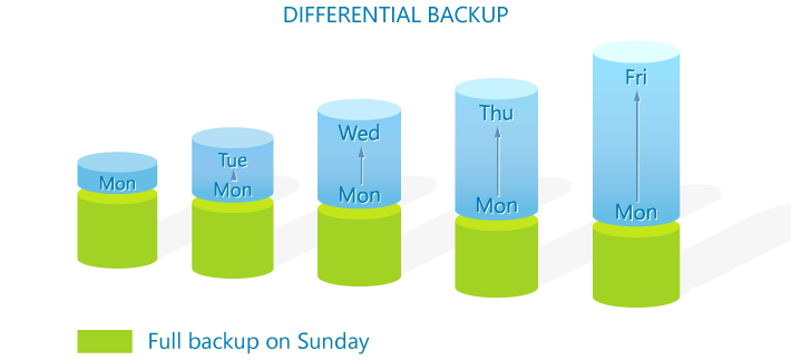 Differenzielles Back-up