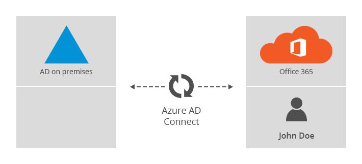 AD-Konto mit Office 365 synchronisieren
