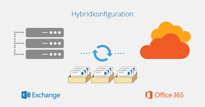 Hybridkonfiguration
