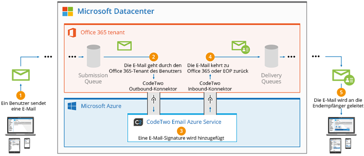 Office 365-E-Mail-Signaturen - Funktionsweise