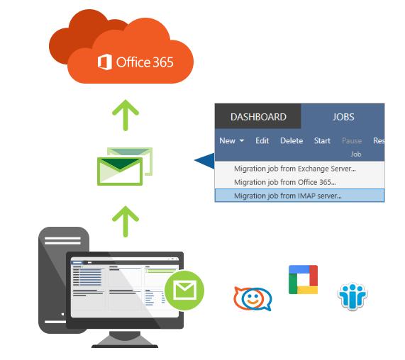 Migration von Google Zmibra und mehr zu Office 365