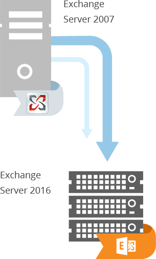 Exchange 2007 to 2016 migration