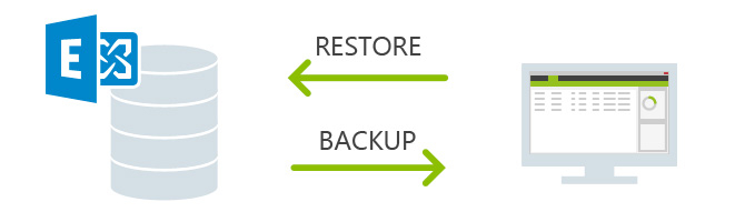 backup4exchange