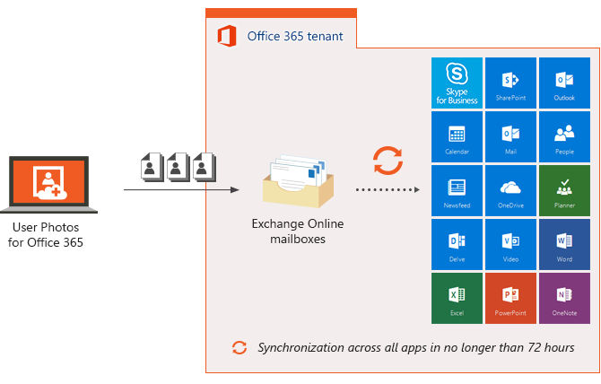 User Photos for Office 365 how it works