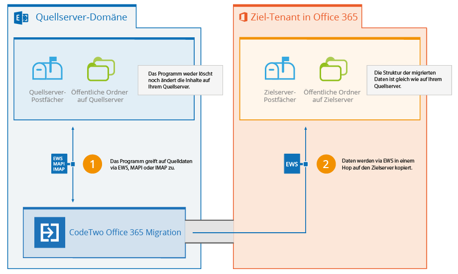 Exchange zu O365